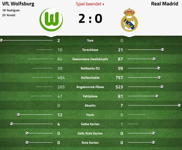 Daten zu Wolfsburg gegen Real