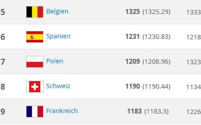 Spanien hat Polen in der FIFA-Weltrangliste wieder eingeholt - zu spät