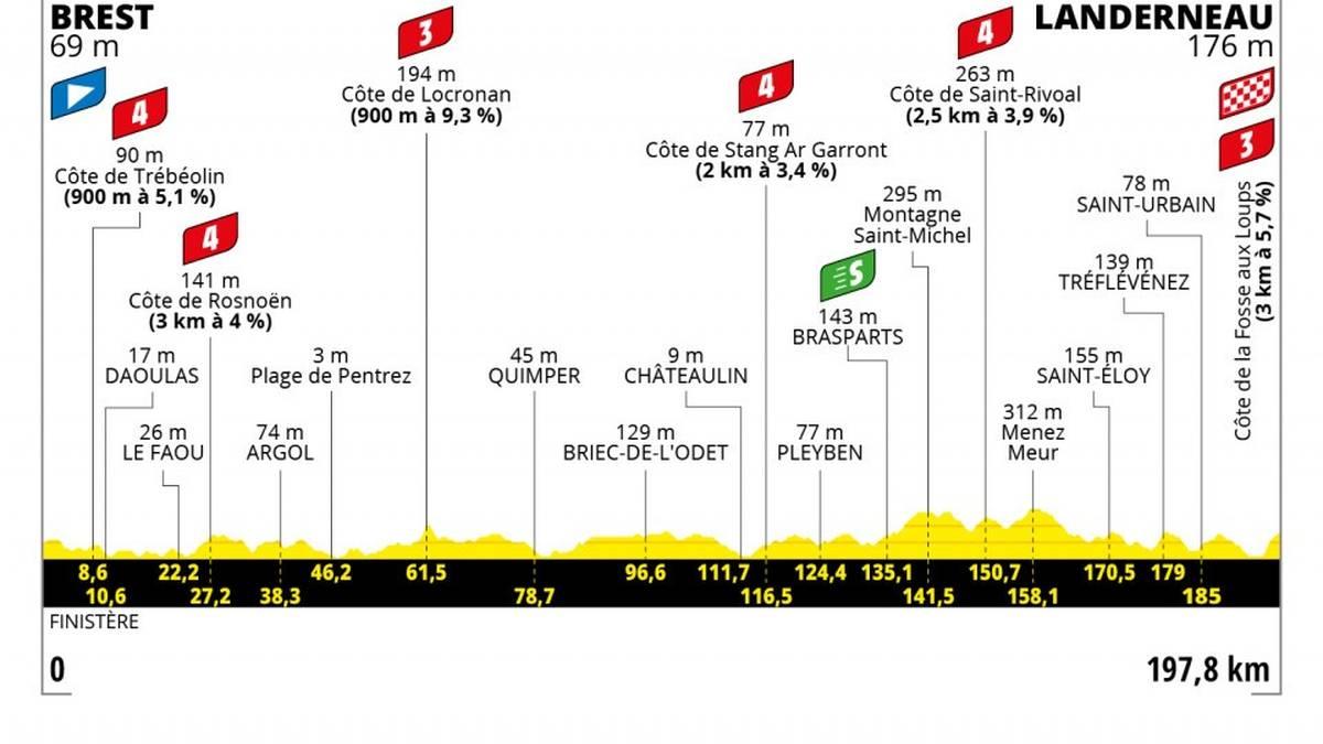 Etappe 1 - 26 Juni - 198 km - BREST - LANDERNEAU