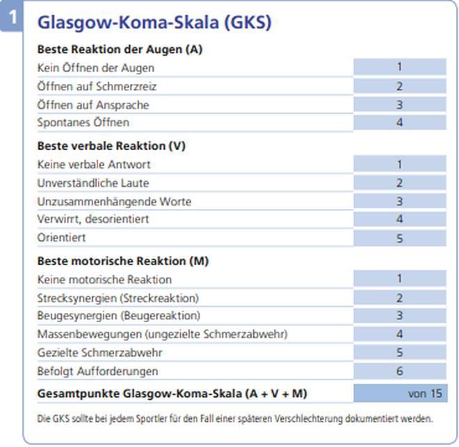 Glasgow-Koma-Regel SCAT3 Mit der Glasgow-Koma-Regel SCAT3 wird der Grad des Schädel-Hirn-Traumas gemessen