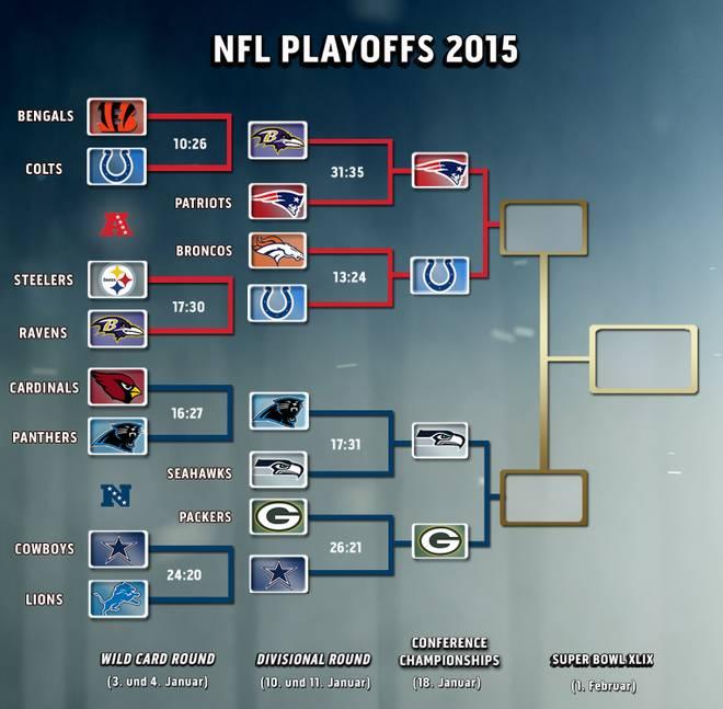 NFL-Playoffs Bracket Divisional Round