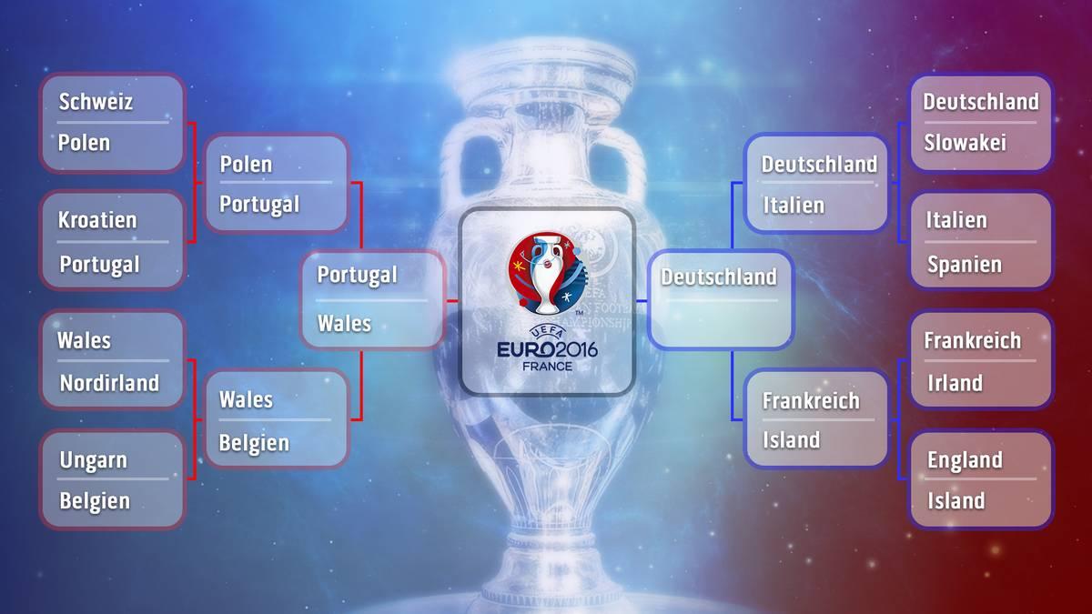 Der Turnierbaum der EM 2016 in der Übersicht
