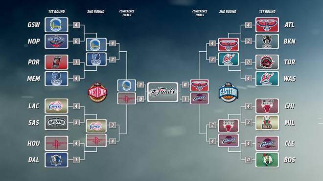 Playoff-Baum NBA