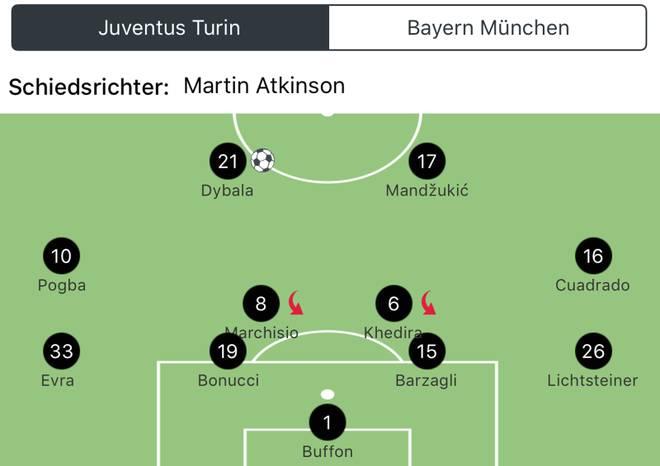 Die Aufstellung von Juventus Turin