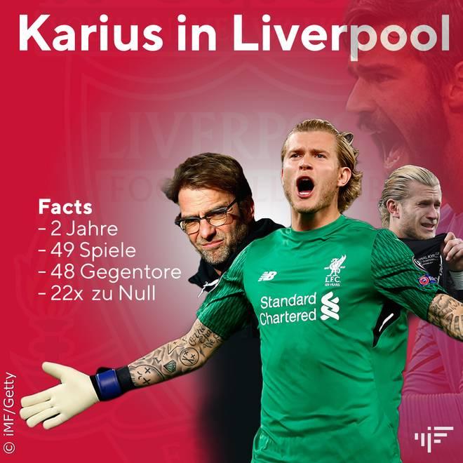 Statistik von Loris Karius beim FC Liverpool