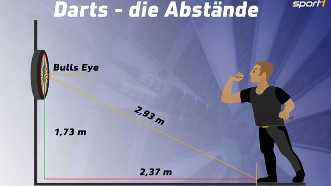 Der Mittelpunkt des Dartsboards befindet sich exakt in einer Höhe von 1,73 Meter