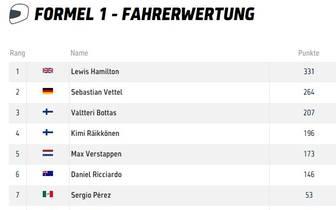 Fahrerwertung der Formel 1 2018