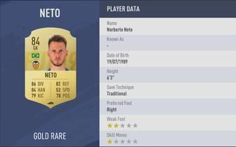 Neto - FC Valencia: Rating 84