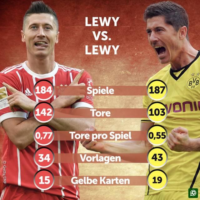 Robert Lewandowski glänzte sowohl für den FC Bayern München als auch für Borussia Dortmund