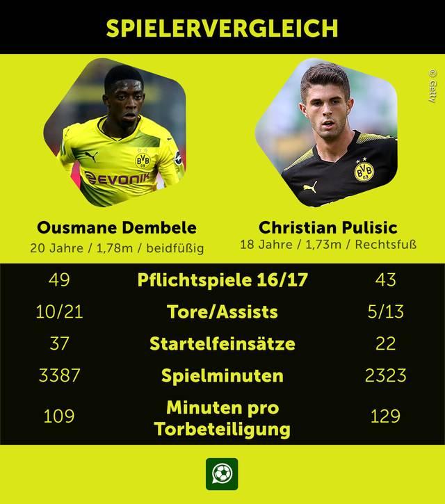 Ousmane Dembele und Christian Pulisic von Borussia Dortmund im Datenvergleich