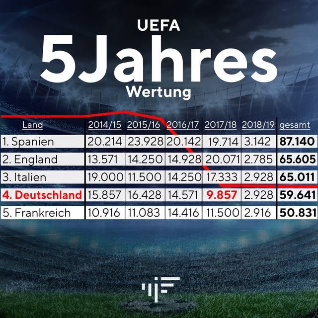 In der UEFA-Fünfjahreswertung könnte es für Deutschland bald eng werden