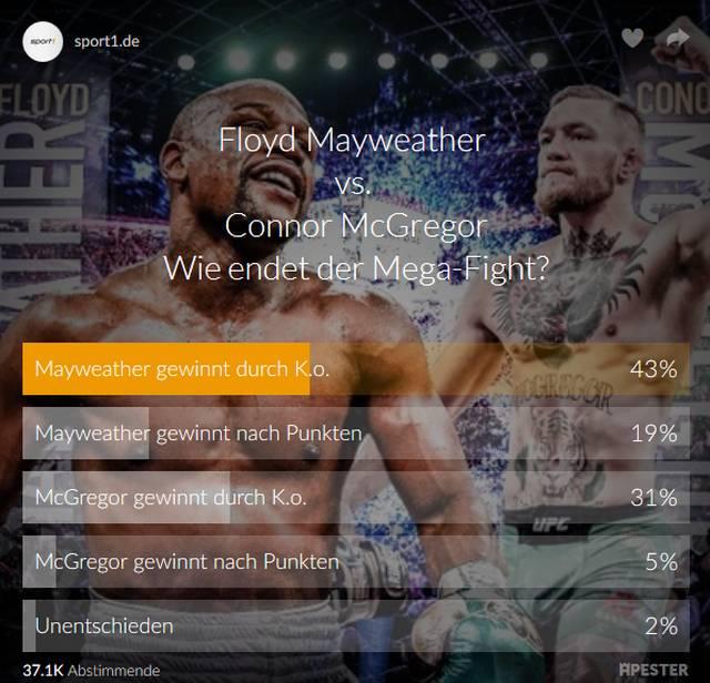 Voting: Mayweather - McGregor