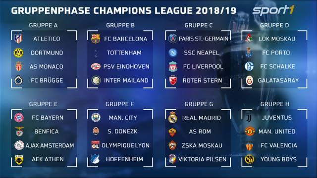 Die Gruppen der Champions League in der Übersicht