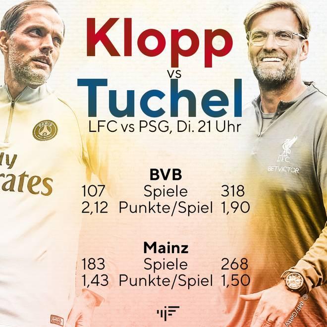 So sehen die Bilanzen von Tuchel und Klopp bei Dortmund und Mainz aus