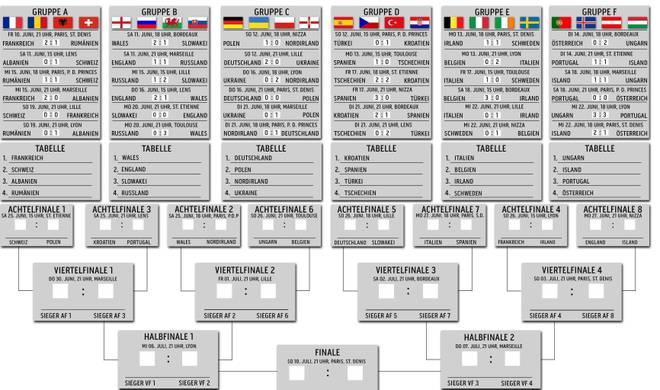 polen gegen deutschland em 2019