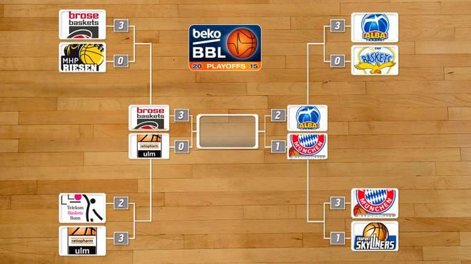 bbl playoffs