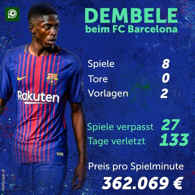 Das sind die Zahlen von Ousmane Dembele nach einem halben Jahr beim FC Barcelona
