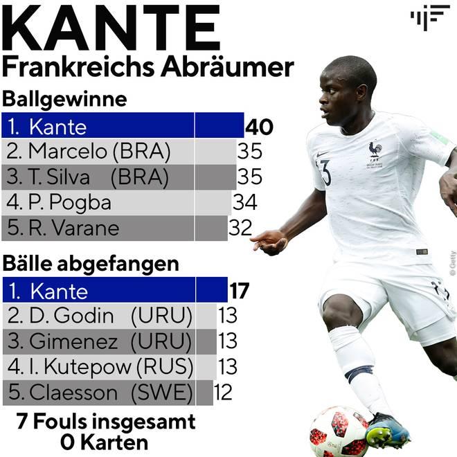 N'Golo Kante überzeugt für Frankreich bei der WM als fairer Balleroberer
