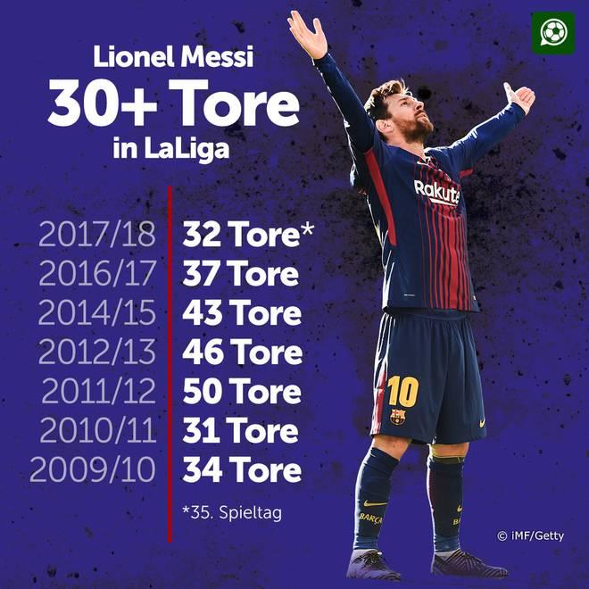 Messi-Fabelrekord