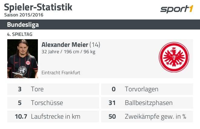 4 Spieltag Datenanalyse Zu Eintracht Frankfurt 1 Fc Köln